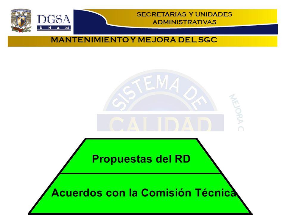 MANTENIMIENTO Y MEJORA DEL SGC Acuerdos con la Comisión Técnica Propuestas del RD SECRETARÍAS Y UNIDADES ADMINISTRATIVAS