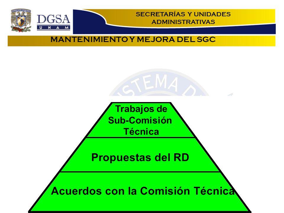 MANTENIMIENTO Y MEJORA DEL SGC Acuerdos con la Comisión Técnica Propuestas del RD Trabajos de Sub-Comisión Técnica SECRETARÍAS Y UNIDADES ADMINISTRATIVAS