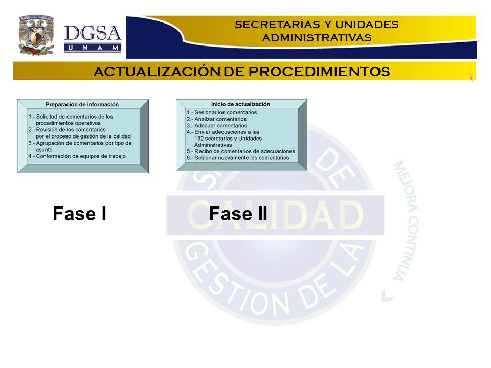 ACTUALIZACIÓN DE PROCEDIMIENTOS Fase IFase II SECRETARÍAS Y UNIDADES ADMINISTRATIVAS