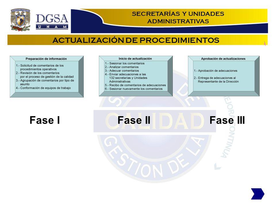 ACTUALIZACIÓN DE PROCEDIMIENTOS Fase IFase IIFase III SECRETARÍAS Y UNIDADES ADMINISTRATIVAS