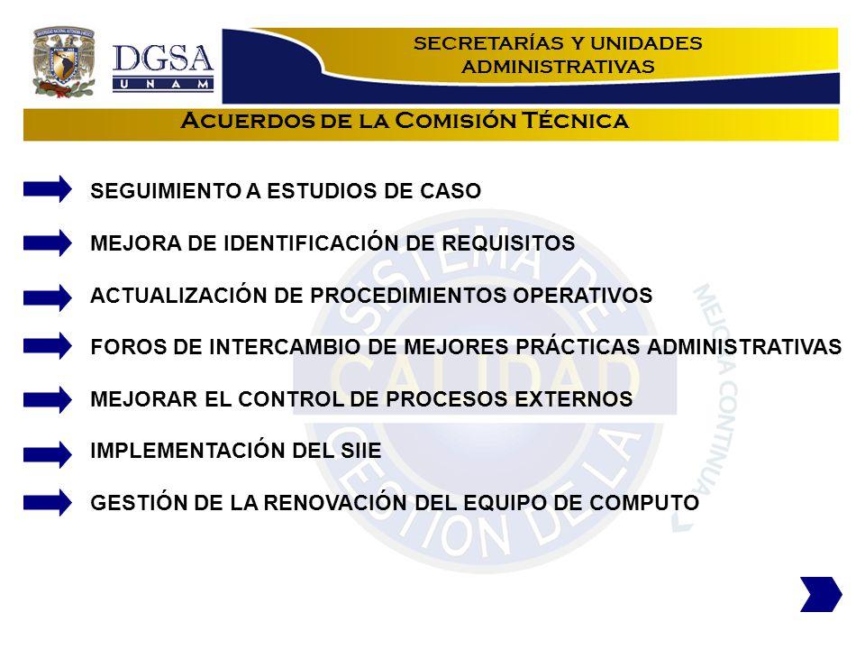 Acuerdos de la Comisión Técnica SEGUIMIENTO A ESTUDIOS DE CASO MEJORA DE IDENTIFICACIÓN DE REQUISITOS ACTUALIZACIÓN DE PROCEDIMIENTOS OPERATIVOS FOROS DE INTERCAMBIO DE MEJORES PRÁCTICAS ADMINISTRATIVAS MEJORAR EL CONTROL DE PROCESOS EXTERNOS IMPLEMENTACIÓN DEL SIIE GESTIÓN DE LA RENOVACIÓN DEL EQUIPO DE COMPUTO SECRETARÍAS Y UNIDADES ADMINISTRATIVAS