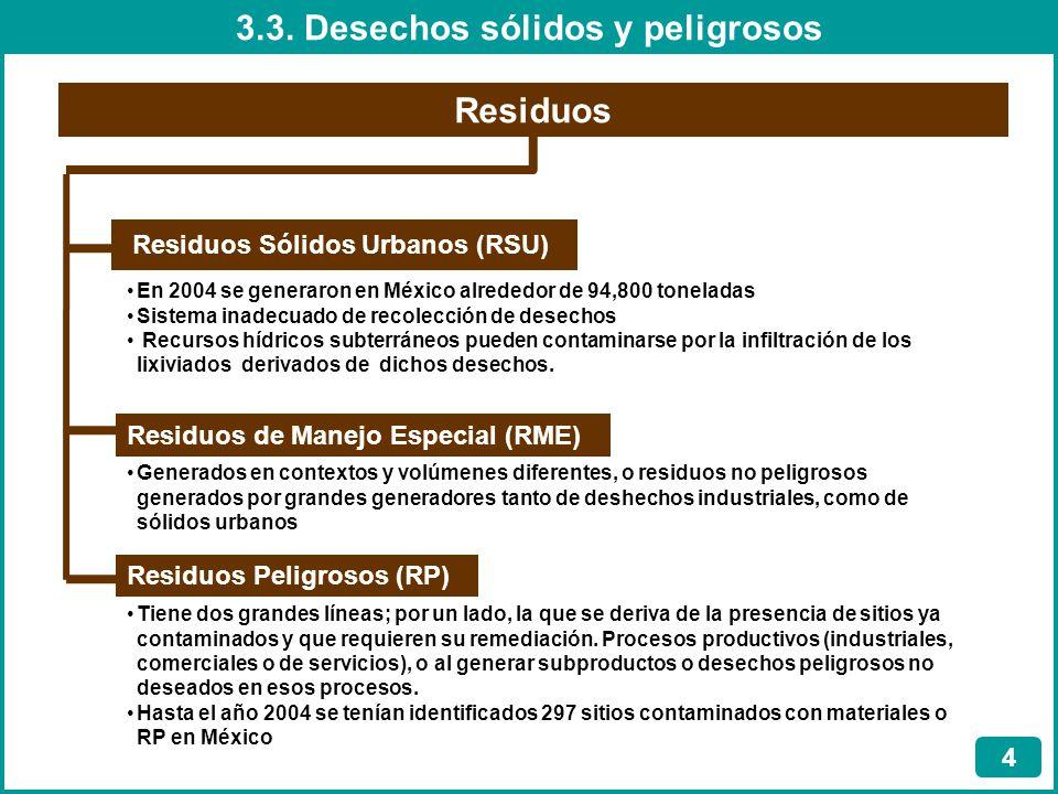 3.3. Desechos sólidos y peligrosos 4 Residuos Residuos Sólidos Urbanos (RSU) Residuos de Manejo Especial (RME) Residuos Peligrosos (RP) En 2004 se gen