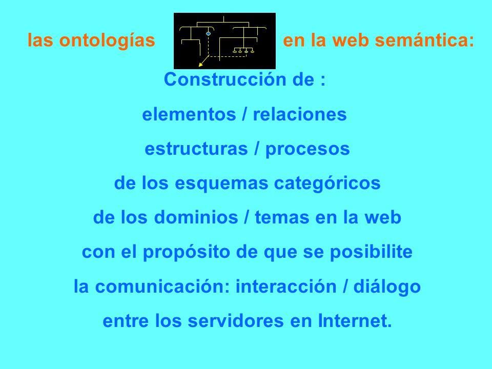Construcción de : elementos / relaciones estructuras / procesos de los esquemas categóricos de los dominios / temas en la web con el propósito de que
