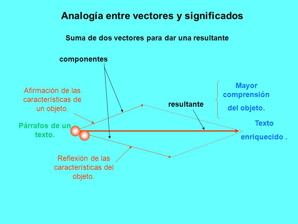 componentes resultante Analogía entre vectores y significados Reflexión de las características del objeto. Afirmación de las características de un obj