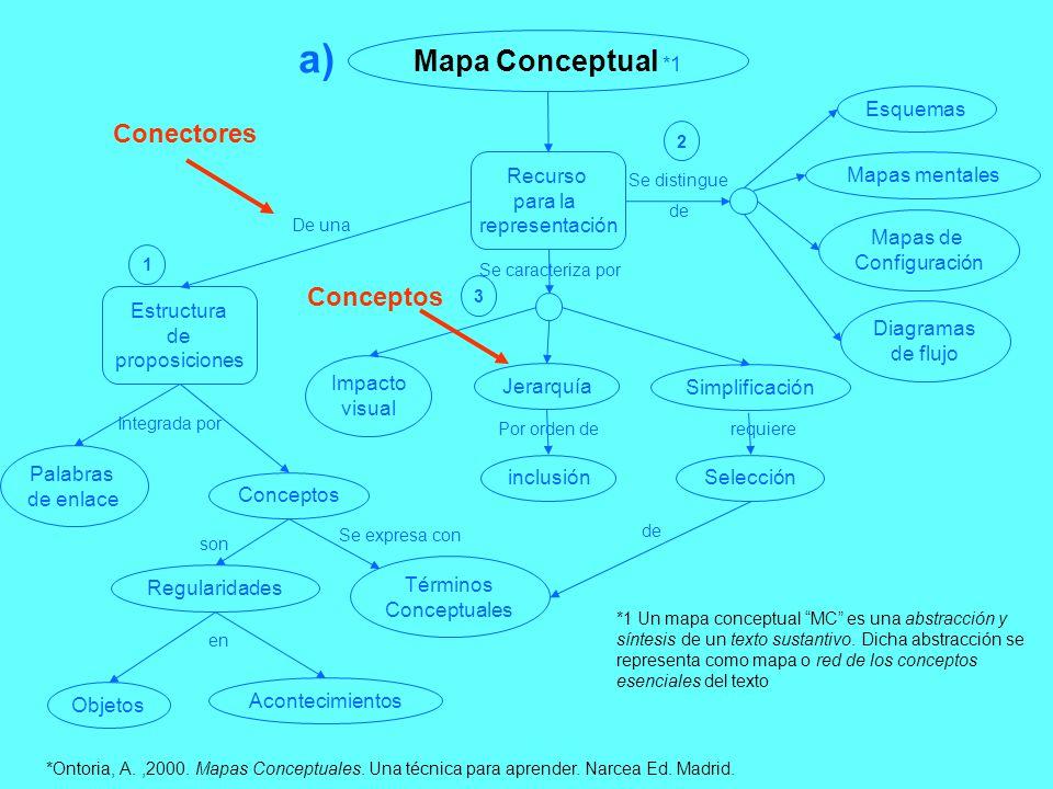 Mapa Conceptual *1 Recurso para la representación Estructura de proposiciones Impacto visual Jerarquía Simplificación Esquemas Mapas mentales Mapas de