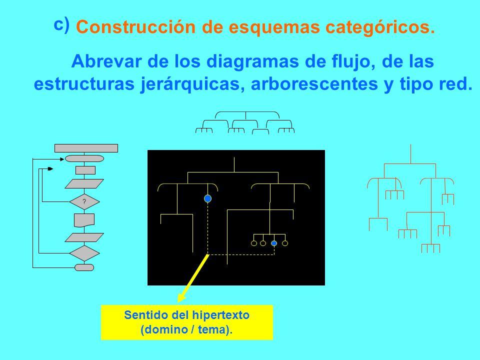 Construcción de esquemas categóricos. Abrevar de los diagramas de flujo, de las estructuras jerárquicas, arborescentes y tipo red. ? Sentido del hiper