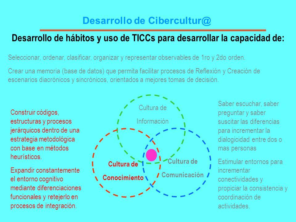 Desarrollo de Cibercultur@ Cultura de Información Cultura de Comunicación Cultura de Conocimiento Seleccionar, ordenar, clasificar, organizar y repres