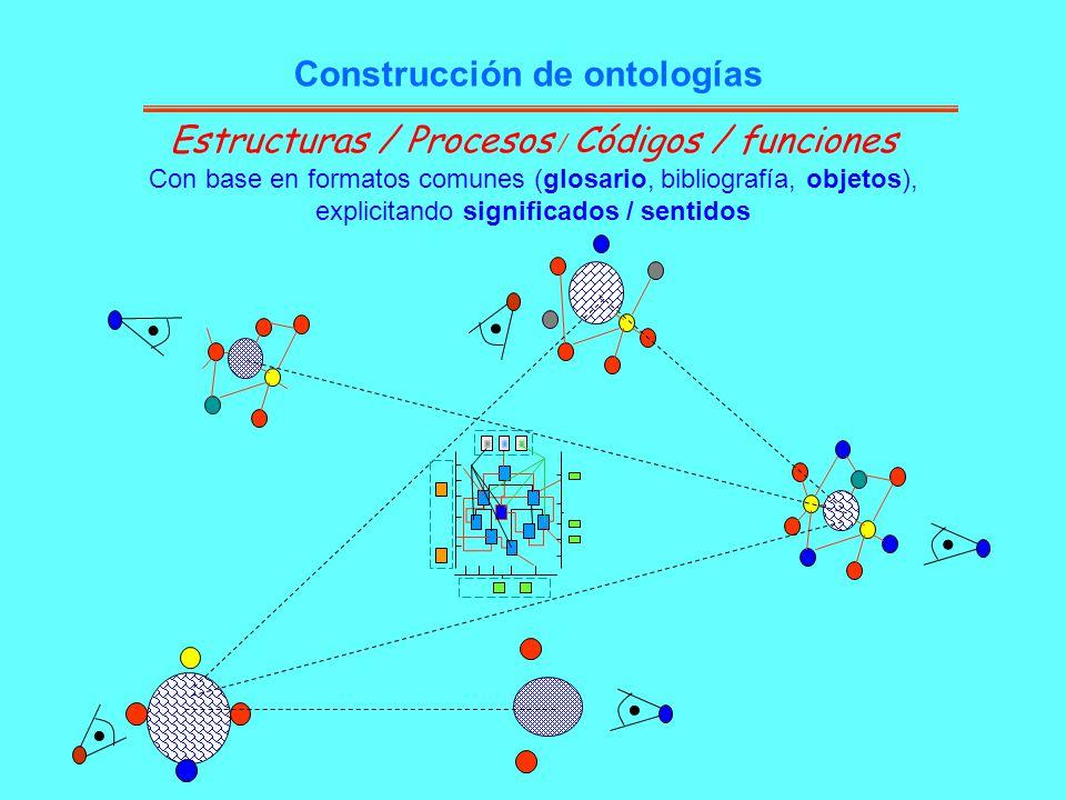 Estructuras / Procesos / Códigos / funciones Con base en formatos comunes (glosario, bibliografía, objetos), explicitando significados / sentidos Cons