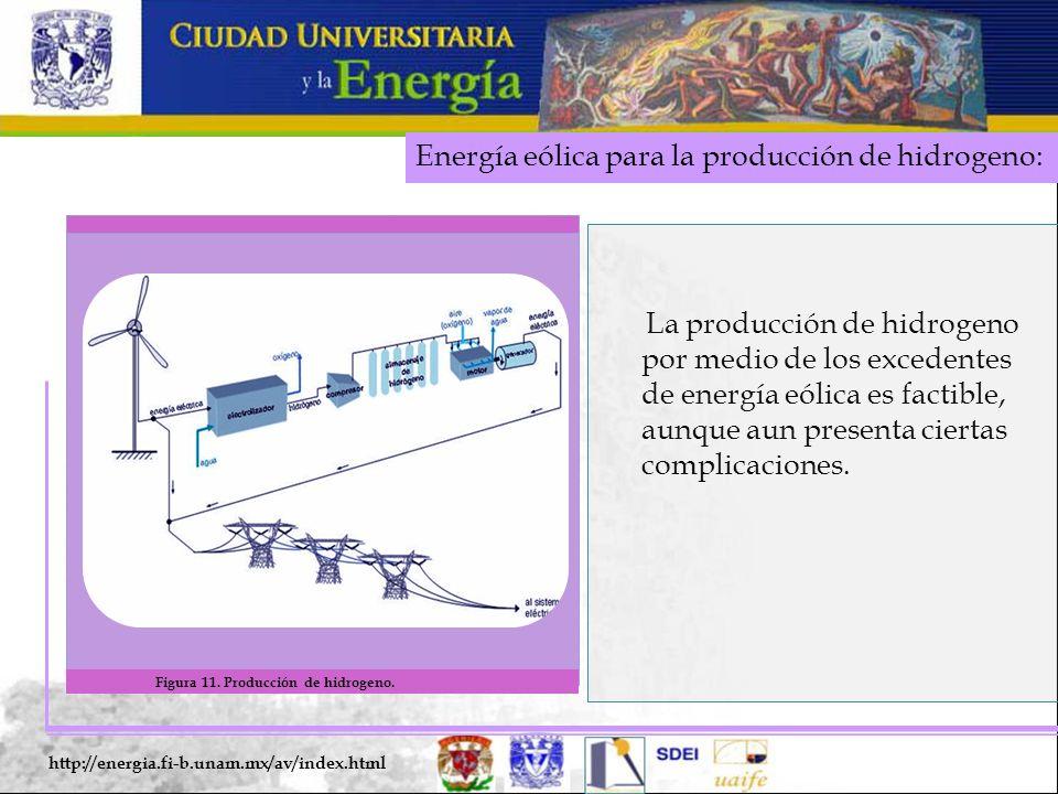 Energía eólica para la producción de hidrogeno: http://energia.fi-b.unam.mx/av/index.html La producción de hidrogeno por medio de los excedentes de energía eólica es factible, aunque aun presenta ciertas complicaciones.