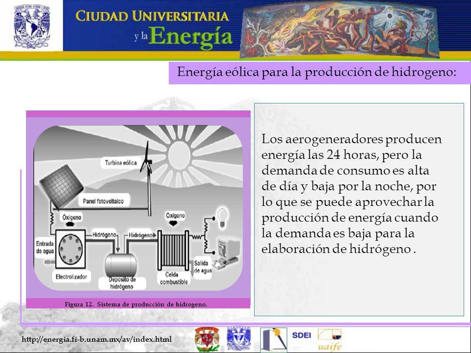 Energía eólica para la producción de hidrogeno: http://energia.fi-b.unam.mx/av/index.html Los aerogeneradores producen energía las 24 horas, pero la demanda de consumo es alta de día y baja por la noche, por lo que se puede aprovechar la producción de energía cuando la demanda es baja para la elaboración de hidrógeno.