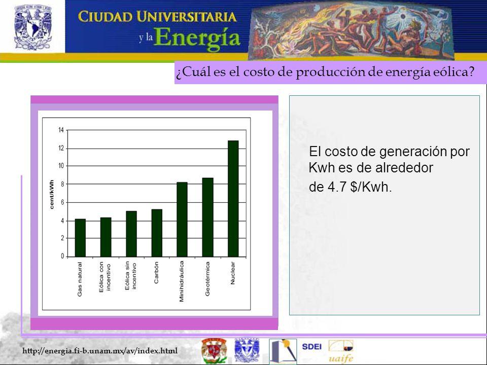 ¿Cuál es el costo de producción de energía eólica? http://energia.fi-b.unam.mx/av/index.html El costo de generación por Kwh es de alrededor de 4.7 $/K