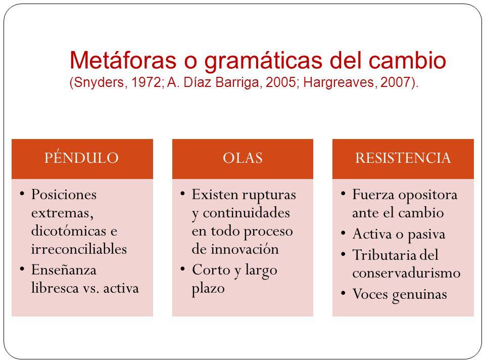Metáforas o gramáticas del cambio (Snyders, 1972; A. Díaz Barriga, 2005; Hargreaves, 2007). PÉNDULO Posiciones extremas, dicotómicas e irreconciliable