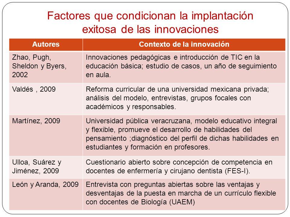 Factores que condicionan la implantación exitosa de las innovaciones AutoresContexto de la innovación Zhao, Pugh, Sheldon y Byers, 2002 Innovaciones p
