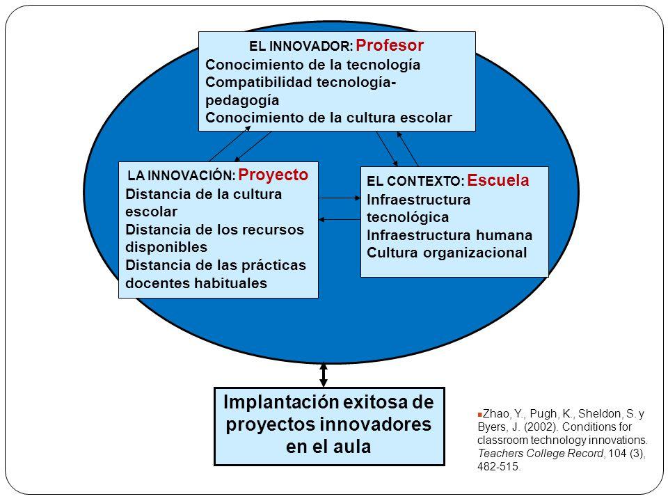 EL INNOVADOR: Profesor Conocimiento de la tecnología Compatibilidad tecnología- pedagogía Conocimiento de la cultura escolar LA INNOVACIÓN: Proyecto D
