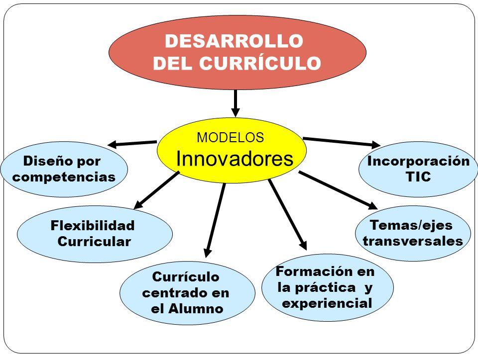 DESARROLLO DEL CURRÍCULO MODELOS Innovadores Diseño por competencias Flexibilidad Curricular Currículo centrado en el Alumno Formación en la práctica