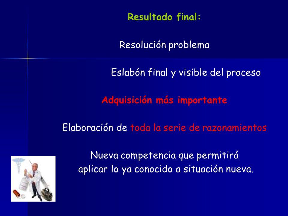 Resultado final: Resolución problema Eslabón final y visible del proceso Adquisición más importante Elaboración de toda la serie de razonamientos Nuev