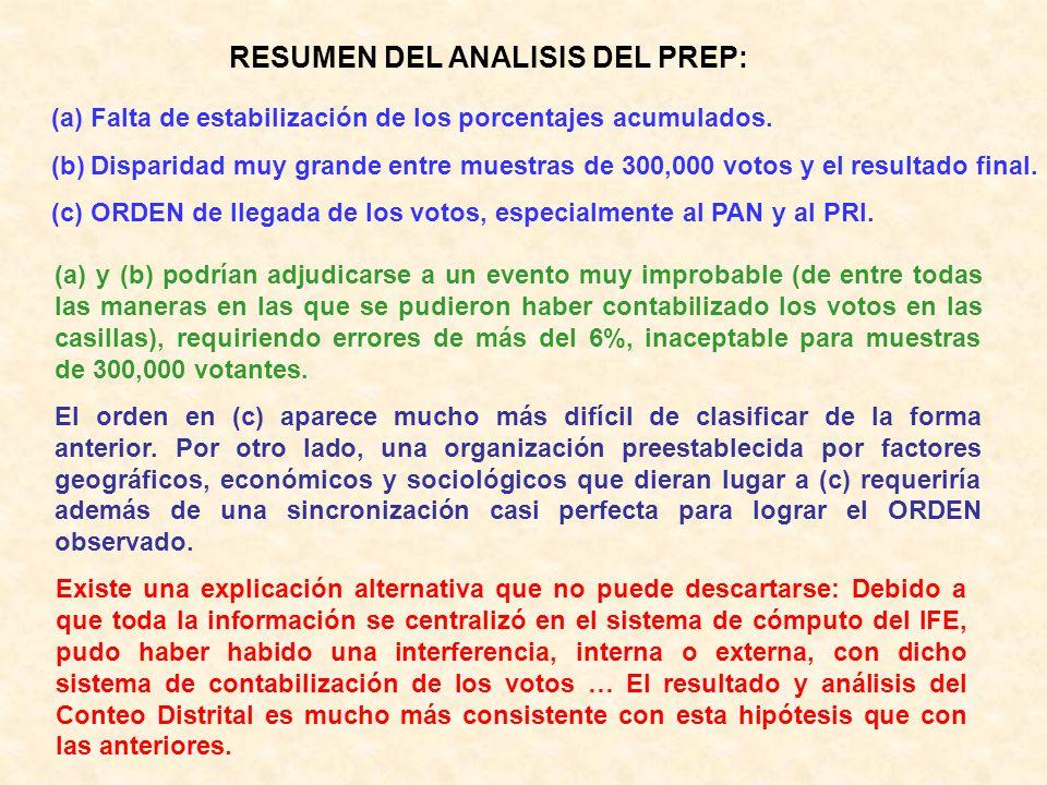 RESUMEN DEL ANALISIS DEL PREP: (a)Falta de estabilización de los porcentajes acumulados. (b)Disparidad muy grande entre muestras de 300,000 votos y el