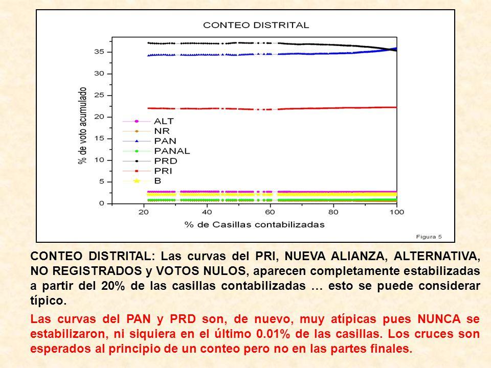 CONTEO DISTRITAL: Las curvas del PRI, NUEVA ALIANZA, ALTERNATIVA, NO REGISTRADOS y VOTOS NULOS, aparecen completamente estabilizadas a partir del 20%