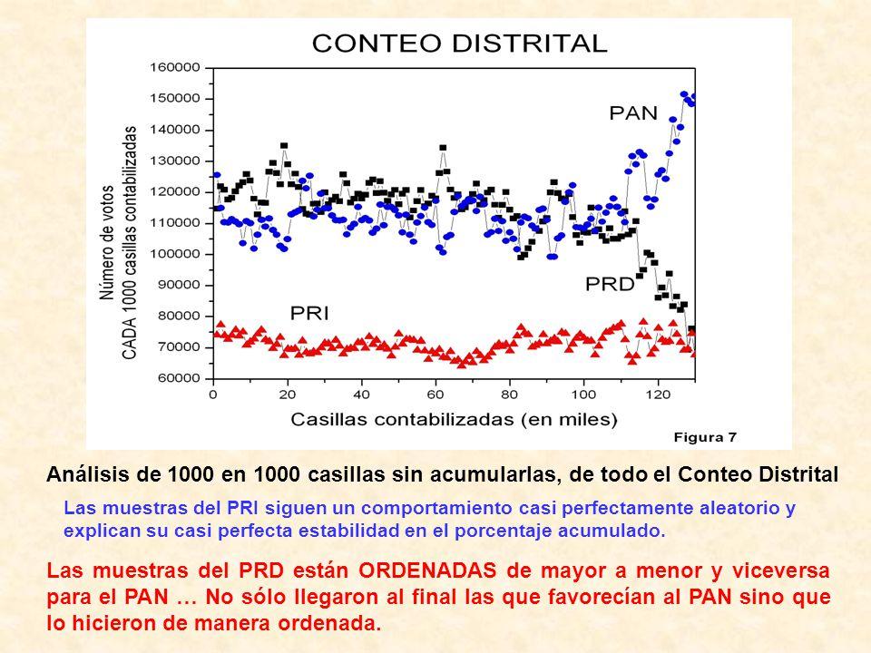 Análisis de 1000 en 1000 casillas sin acumularlas, de todo el Conteo Distrital Las muestras del PRI siguen un comportamiento casi perfectamente aleato