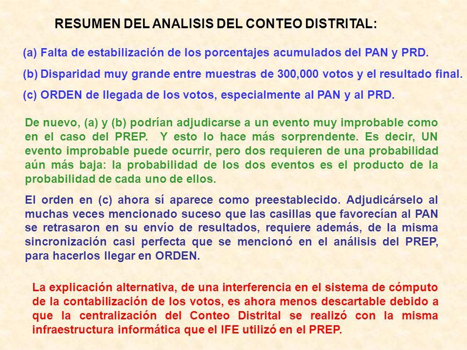 RESUMEN DEL ANALISIS DEL CONTEO DISTRITAL: (a)Falta de estabilización de los porcentajes acumulados del PAN y PRD. (b)Disparidad muy grande entre mues