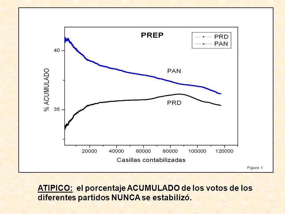 ATIPICO: el porcentaje ACUMULADO de los votos de los diferentes partidos NUNCA se estabilizó.