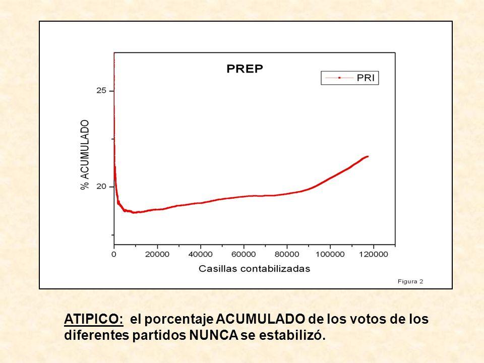 TIPICO: el porcentaje ACUMULADO de los votos se espera que se estabilice … es la base de las encuestas de salida, de los conteos rápidos y del mismo PREP (vea más abajo) … así se comportaron las elecciones estatales de Jalisco, Guanajuato, Morelos y el D.F., el mismo 2 de julio.