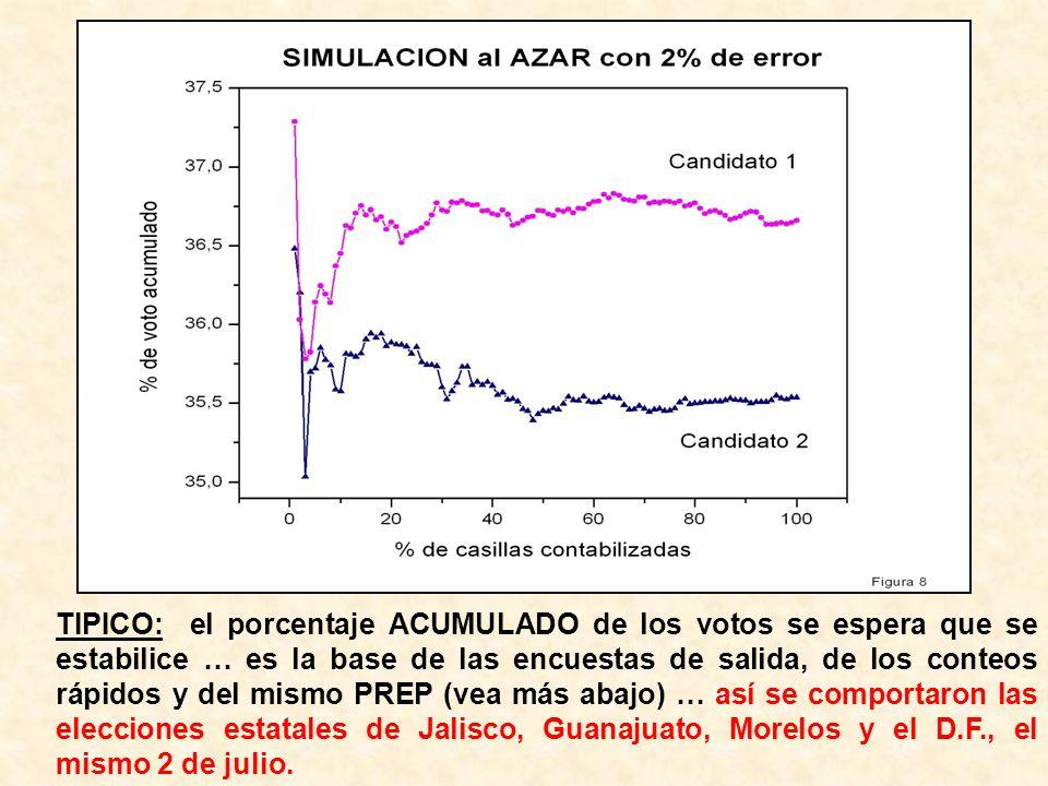 TIPICO: el porcentaje ACUMULADO de los votos se espera que se estabilice … es la base de las encuestas de salida, de los conteos rápidos y del mismo P