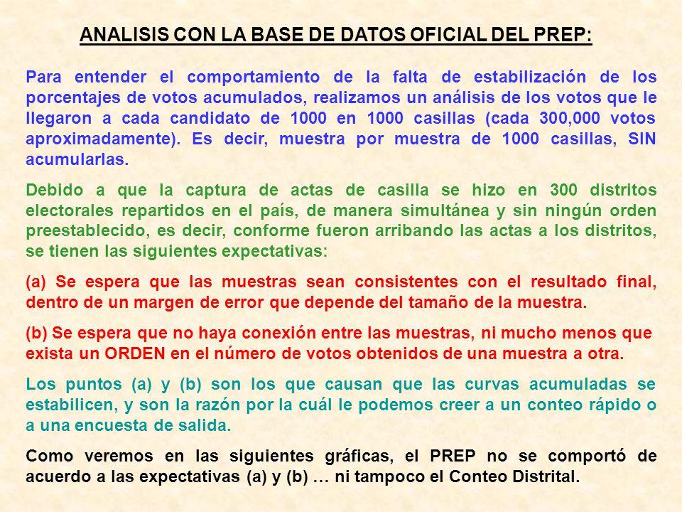ANALISIS CON LA BASE DE DATOS OFICIAL DEL PREP: Para entender el comportamiento de la falta de estabilización de los porcentajes de votos acumulados,