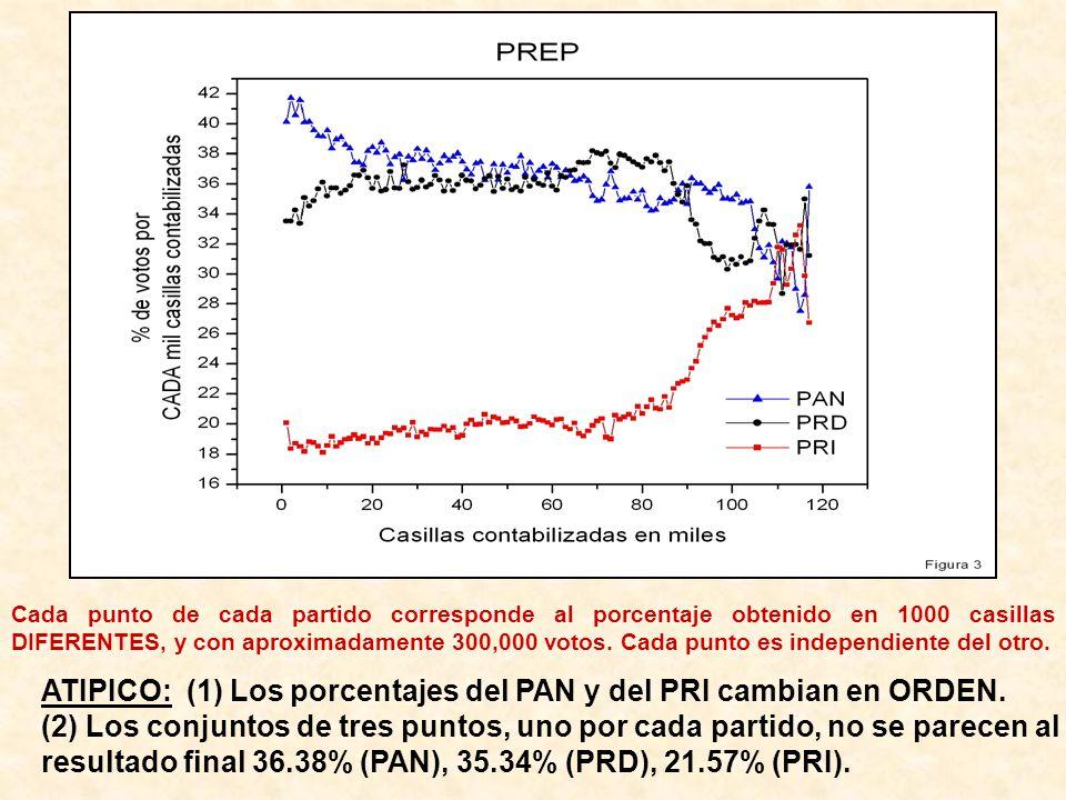 ATIPICO: (1) Los porcentajes del PAN y del PRI cambian en ORDEN. (2) Los conjuntos de tres puntos, uno por cada partido, no se parecen al resultado fi