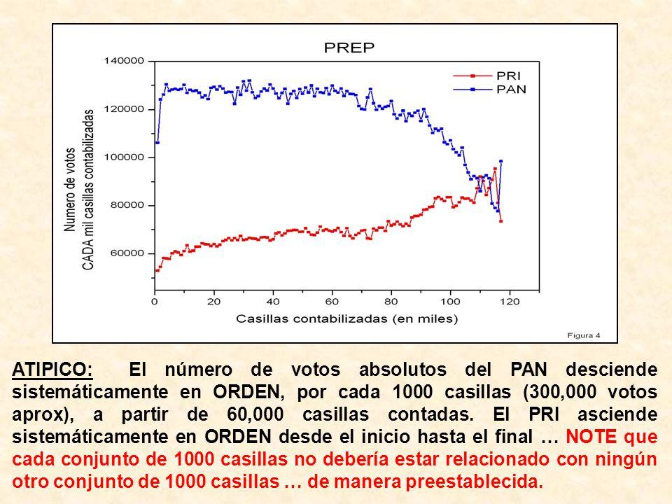 ATIPICO: El número de votos absolutos del PAN desciende sistemáticamente en ORDEN, por cada 1000 casillas (300,000 votos aprox), a partir de 60,000 ca