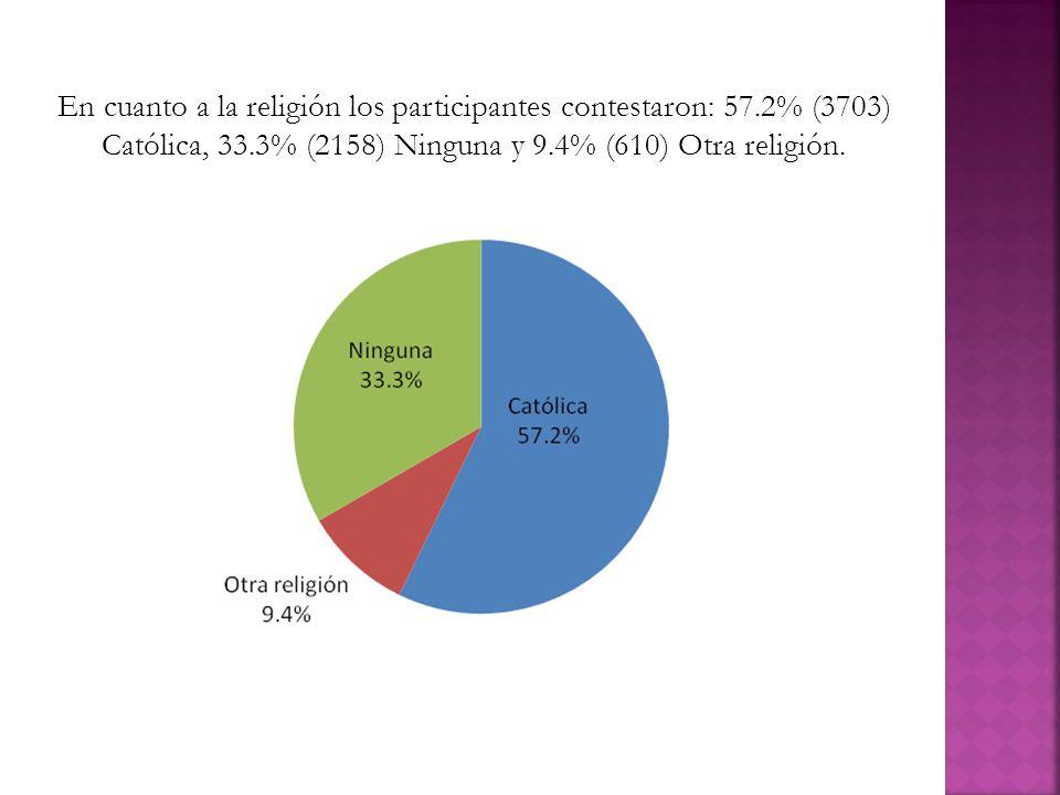 En cuanto a la religión los participantes contestaron: 57.2% (3703) Católica, 33.3% (2158) Ninguna y 9.4% (610) Otra religión.