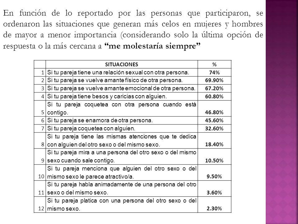 En función de lo reportado por las personas que participaron, se ordenaron las situaciones que generan más celos en mujeres y hombres de mayor a menor
