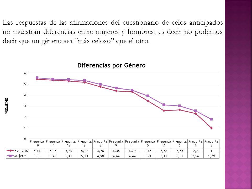 Las respuestas de las afirmaciones del cuestionario de celos anticipados no muestran diferencias entre mujeres y hombres; es decir no podemos decir qu