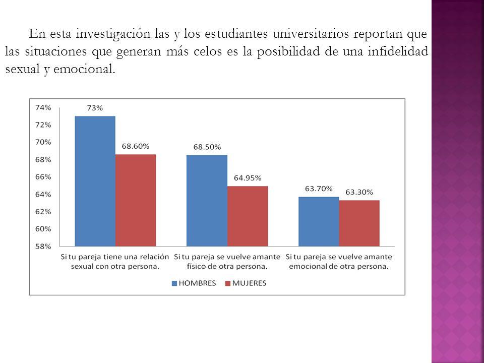En esta investigación las y los estudiantes universitarios reportan que las situaciones que generan más celos es la posibilidad de una infidelidad sex