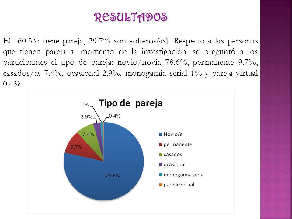 RESULTADOS El 60.3% tiene pareja, 39.7% son solteros(as). Respecto a las personas que tienen pareja al momento de la investigación, se preguntó a los