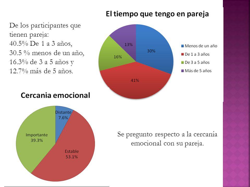 De los participantes que tienen pareja: 40.5% De 1 a 3 años, 30.5 % menos de un año, 16.3% de 3 a 5 años y 12.7% más de 5 años. Se pregunto respecto a