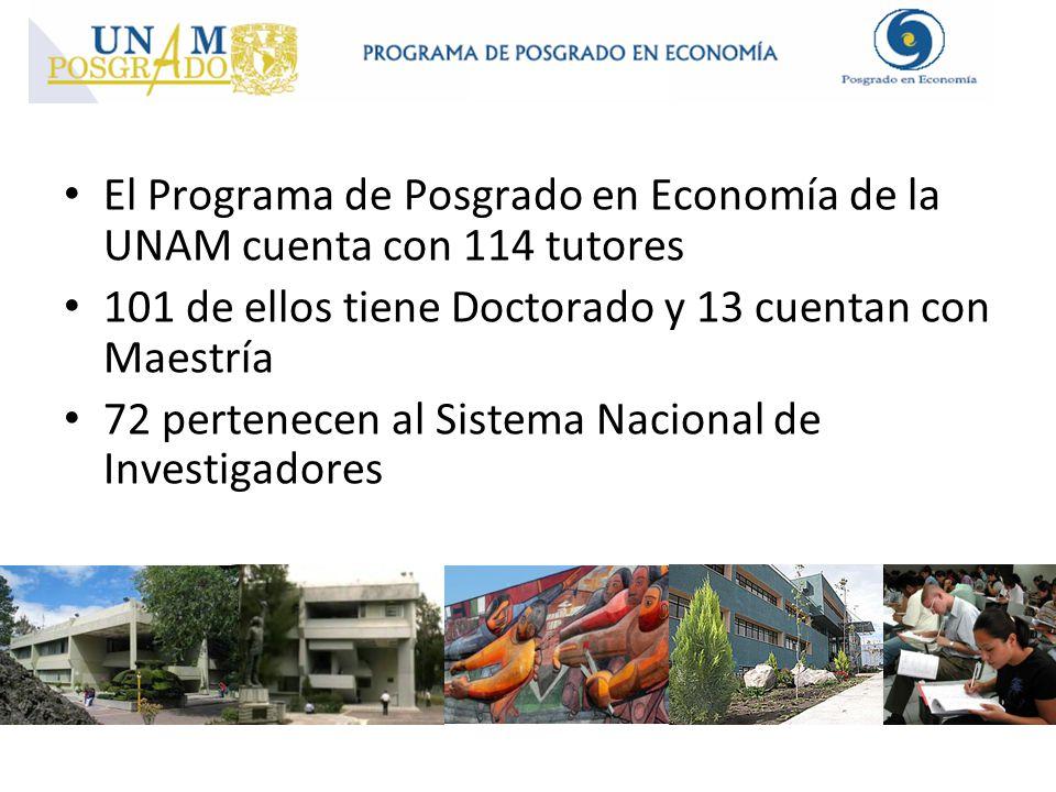 El Programa de Posgrado en Economía de la UNAM cuenta con 114 tutores 101 de ellos tiene Doctorado y 13 cuentan con Maestría 72 pertenecen al Sistema Nacional de Investigadores
