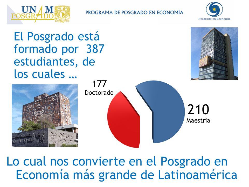 El Posgrado está formado por 387 estudiantes, de los cuales … Lo cual nos convierte en el Posgrado en Economía más grande de Latinoamérica 210 Maestría 177 Doctorado