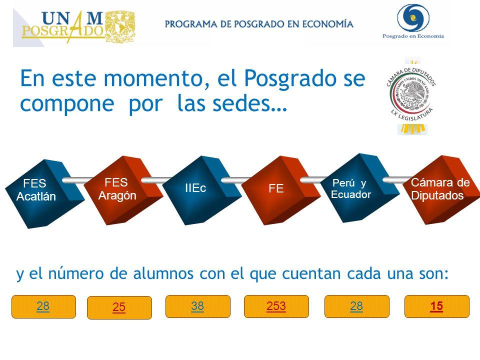 28 FES Acatlán FES Aragón IIEc FE En este momento, el Posgrado se compone por las sedes… Perú y Ecuador 25 382532815 Cámara de Diputados y el número de alumnos con el que cuentan cada una son: