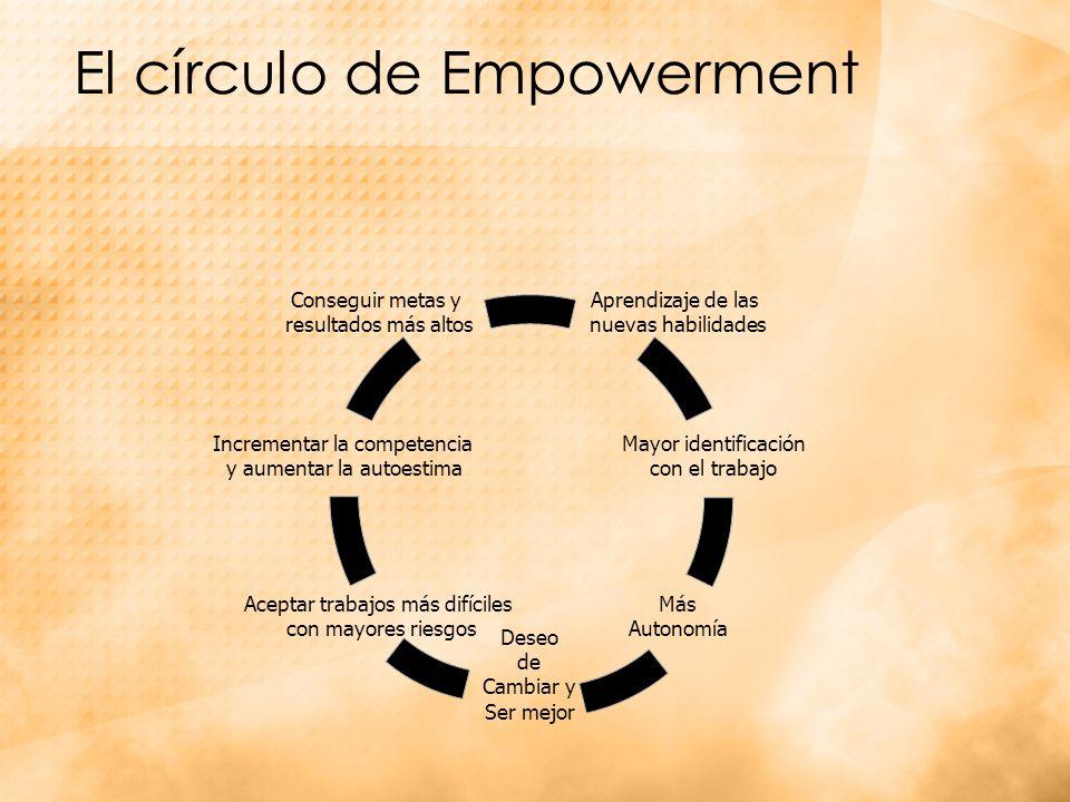 El círculo de Empowerment Aprendizaje de las nuevas habilidades Incrementar la competencia y aumentar la autoestima Conseguir metas y resultados más altos Mayor identificación con el trabajo Más Autonomía Deseo de Cambiar y Ser mejor Aceptar trabajos más difíciles con mayores riesgos