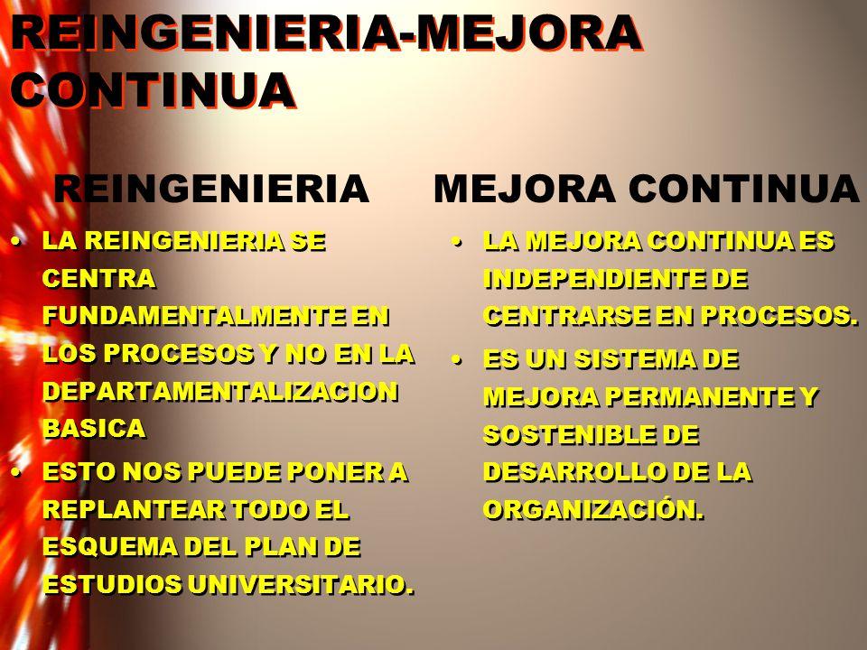 REINGENIERIA-MEJORA CONTINUA LA REINGENIERIA SE CENTRA FUNDAMENTALMENTE EN LOS PROCESOS Y NO EN LA DEPARTAMENTALIZACION BASICA ESTO NOS PUEDE PONER A REPLANTEAR TODO EL ESQUEMA DEL PLAN DE ESTUDIOS UNIVERSITARIO.