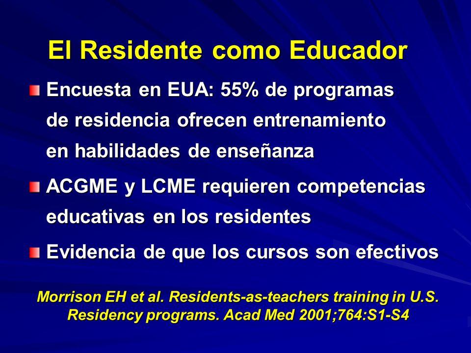 El Residente como Educador Encuesta en EUA: 55% de programas de residencia ofrecen entrenamiento en habilidades de enseñanza ACGME y LCME requieren competencias educativas en los residentes Evidencia de que los cursos son efectivos Morrison EH et al.
