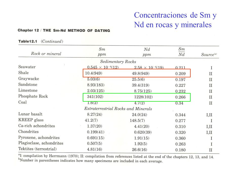 Concentraciones de Sm y Nd en rocas y minerales