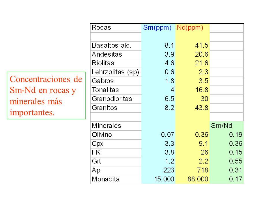 Concentraciones de Sm-Nd en rocas y minerales más importantes.