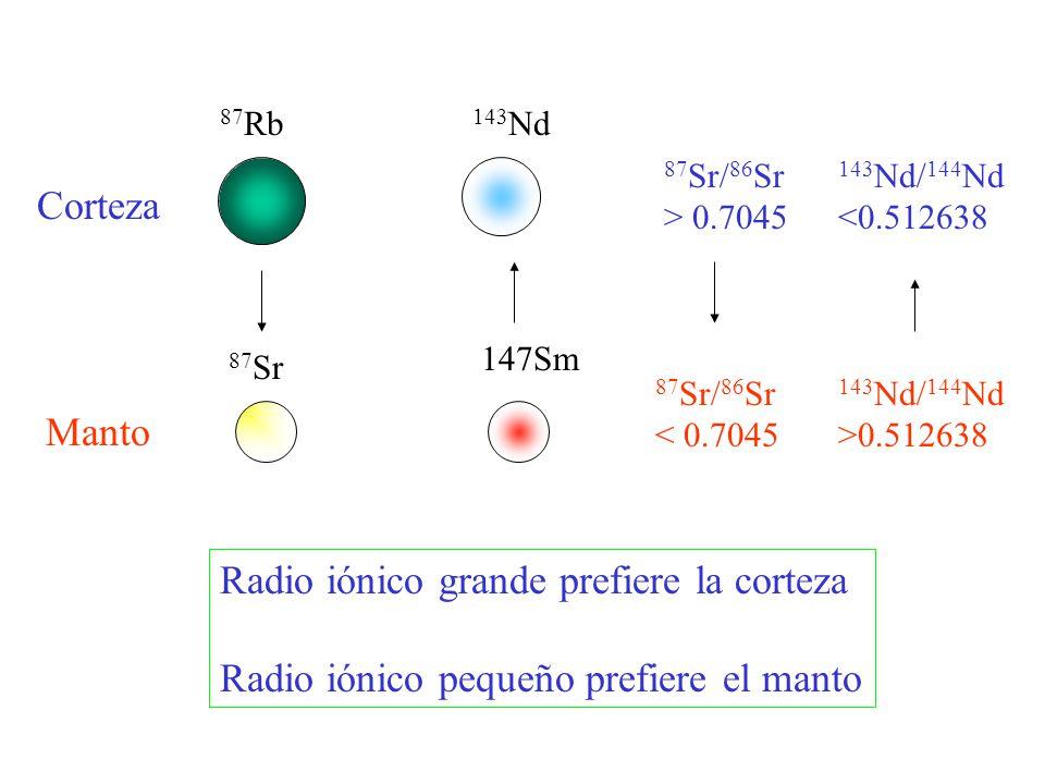 87 Rb 87 Sr 143 Nd 147Sm Corteza Manto 87 Sr/ 86 Sr > 0.7045 87 Sr/ 86 Sr < 0.7045 143 Nd/ 144 Nd <0.512638 143 Nd/ 144 Nd >0.512638 Radio iónico gran