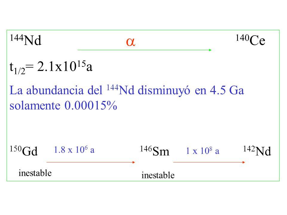 144 Nd 140 Ce t 1/2 = 2.1x10 15 a La abundancia del 144 Nd disminuyó en 4.5 Ga solamente 0.00015% 150 Gd 146 Sm 142 Nd 1.8 x 10 6 a 1 x 10 8 a inestab