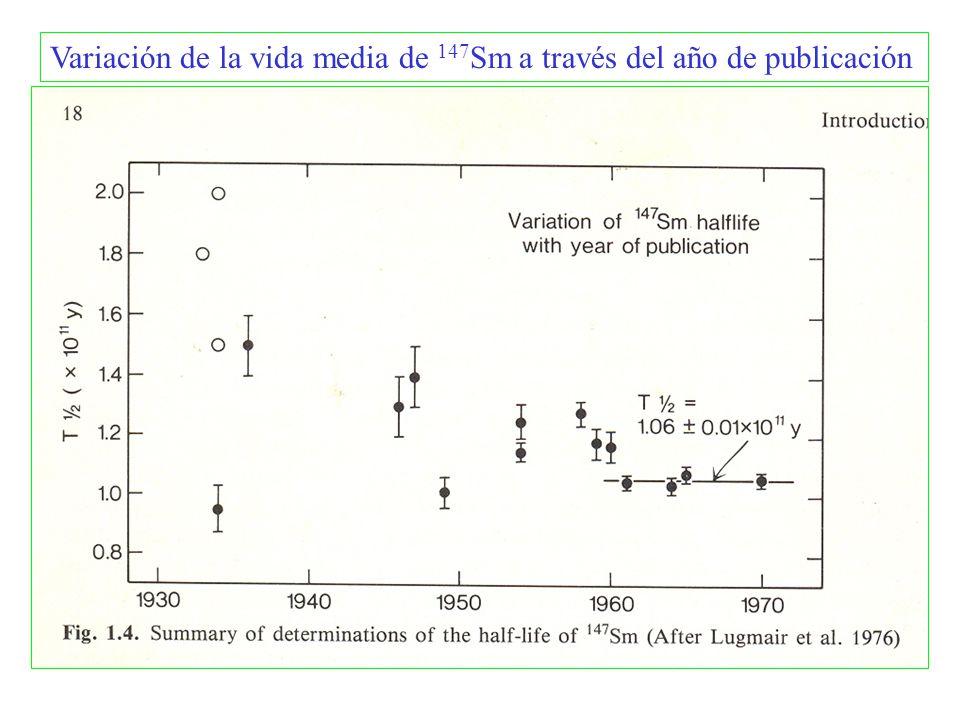 Variación de la vida media de 147 Sm a través del año de publicación