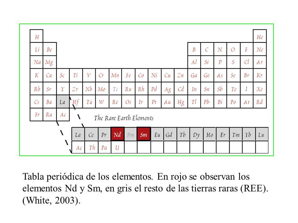 Tabla periódica de los elementos. En rojo se observan los elementos Nd y Sm, en gris el resto de las tierras raras (REE). (White, 2003).