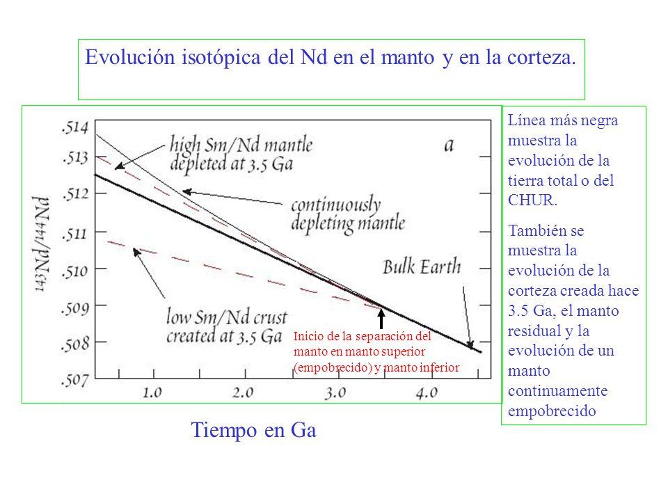 Tiempo en Ga Evolución isotópica del Nd en el manto y en la corteza. Línea más negra muestra la evolución de la tierra total o del CHUR. También se mu