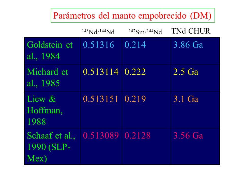 Parámetros del manto empobrecido (DM) Goldstein et al., 1984 0.513160.2143.86 Ga Michard et al., 1985 0.5131140.2222.5 Ga Liew & Hoffman, 1988 0.51315